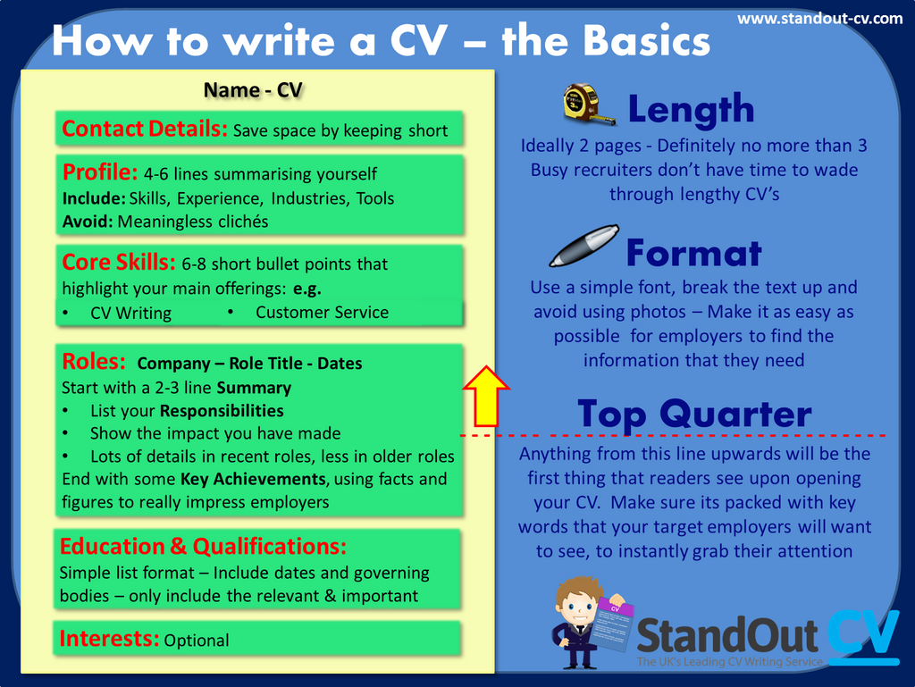 cv structure - Skills On Your Cv