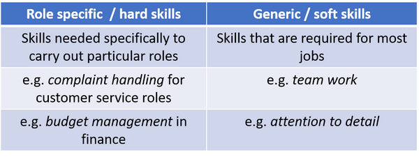 Types of skills for your CV