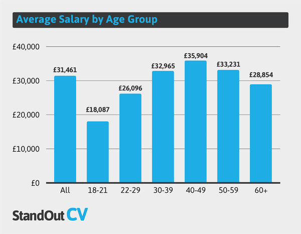UK average salary by age