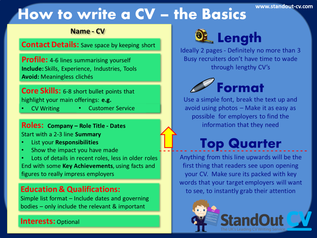 cv writing tips for  cv structure diagram
