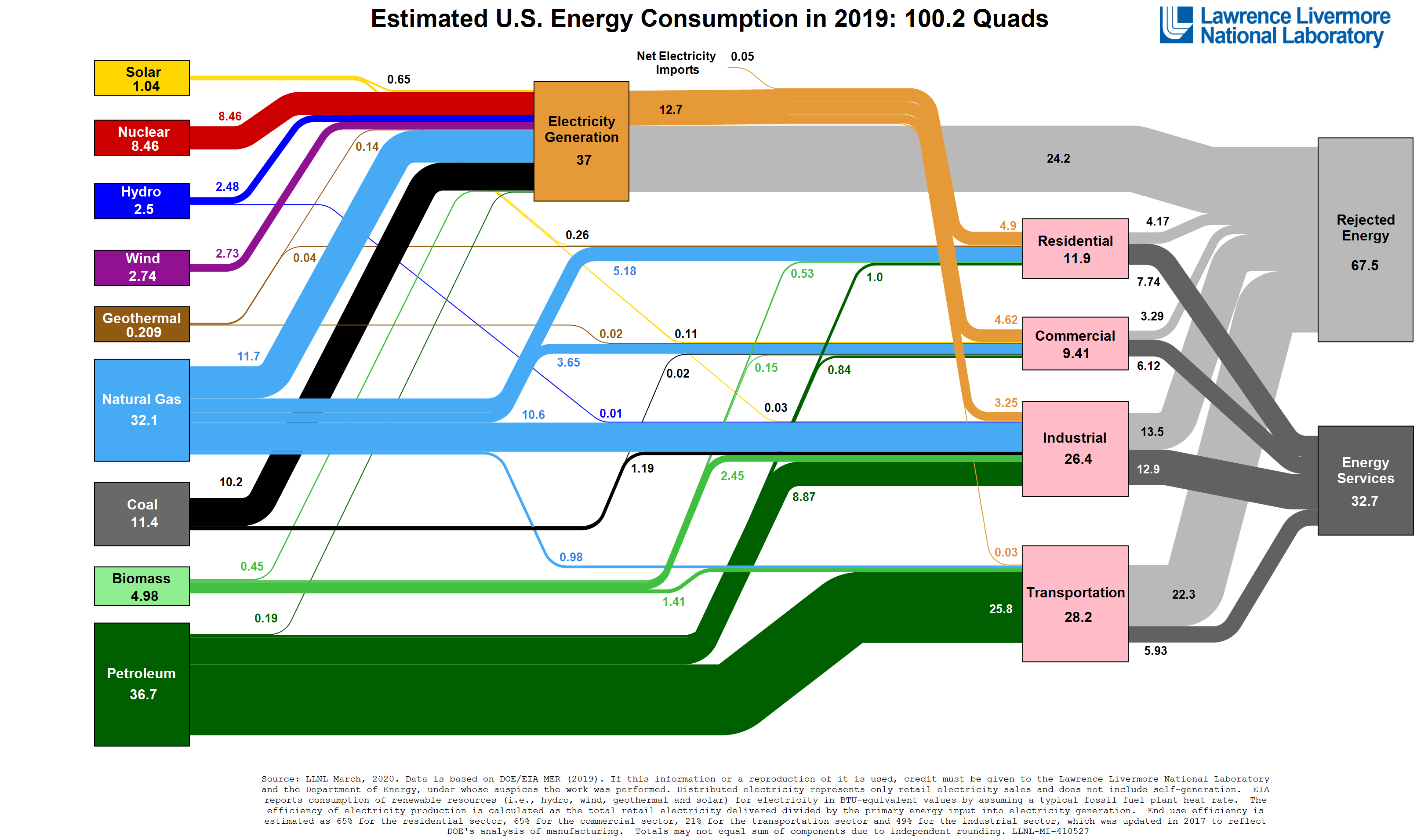 Lawrence Livermore National Lab (LLNL) Energy Chart