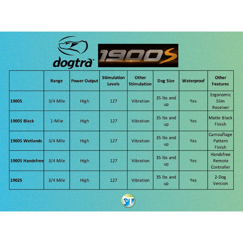 Dogtra 1900S Comparison Chart