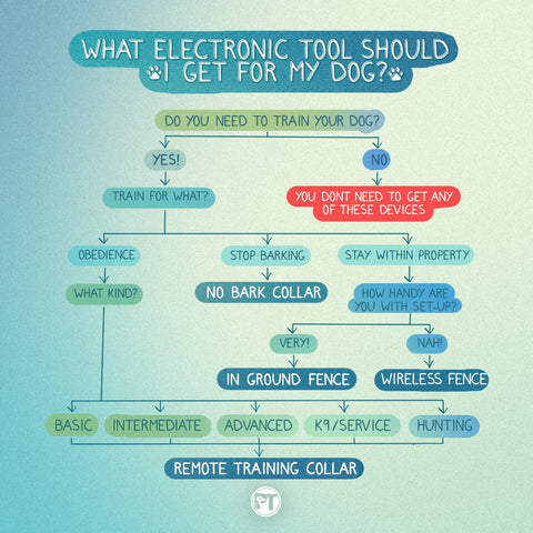 What Electronic Tool Should You Choose Flow Chart