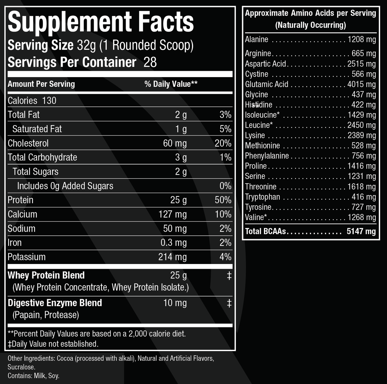 Whey Protein - Facts