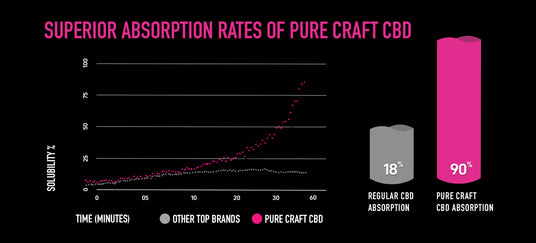 PURE CRAFT'S BIOAVAILABLE: BENEFITS & WHY IT'S A WIN FOR YOU
