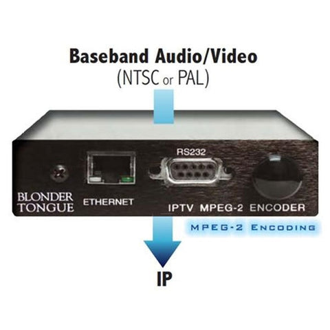 IPME-2 IP MPEG-2 Encoder - Confluent Technology Group