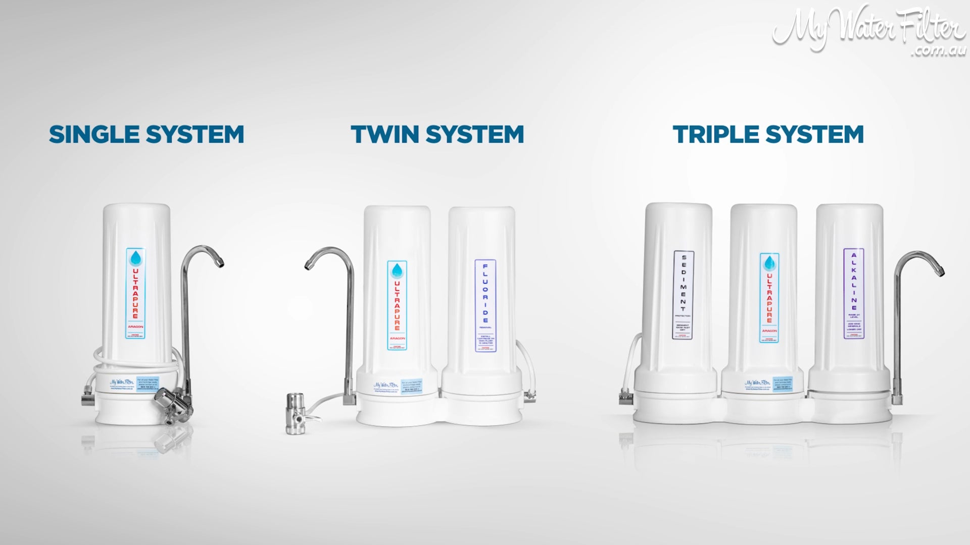 Benchtop water filter systems