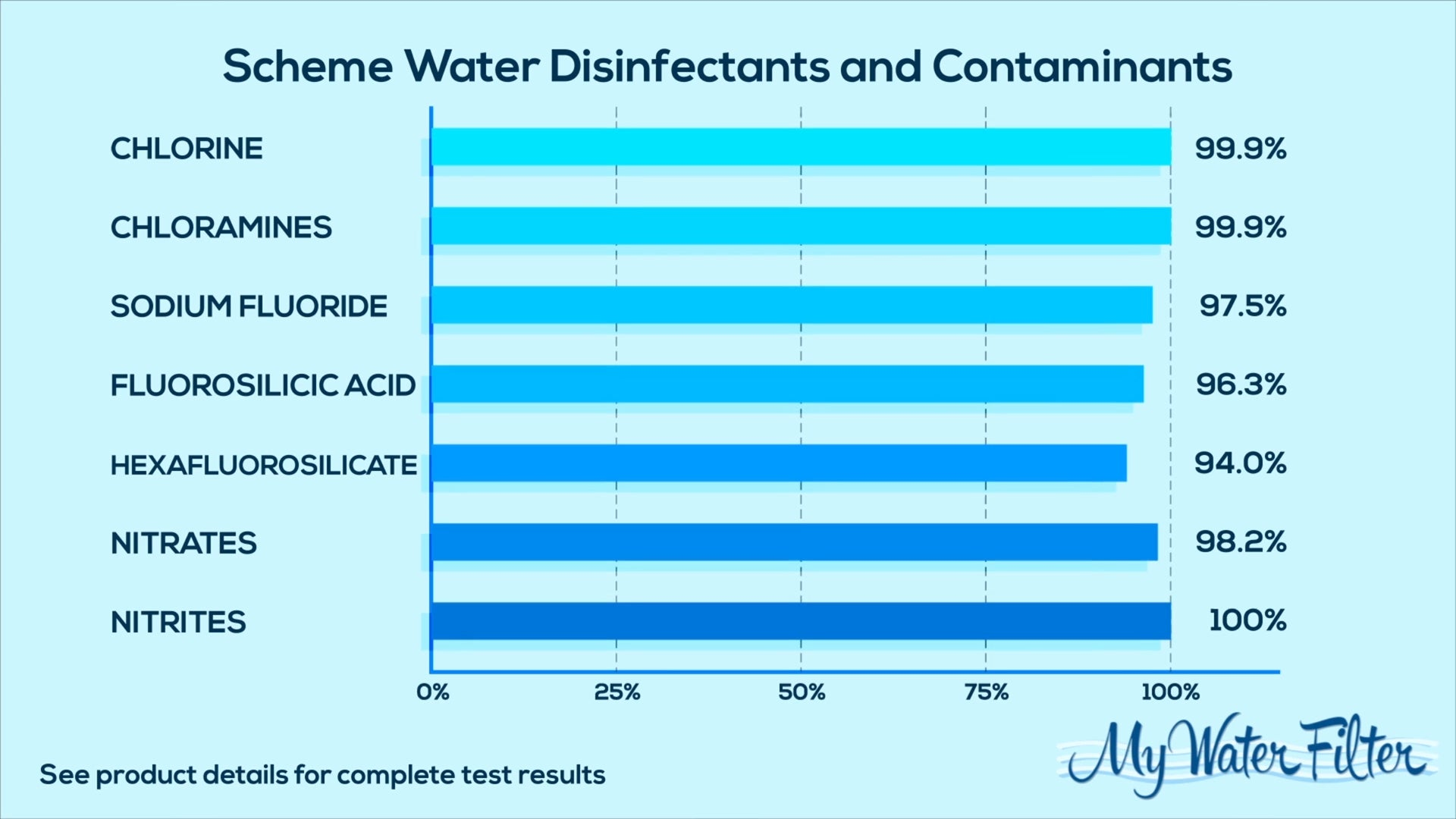 Water Disinfectants and Contaminants Chart