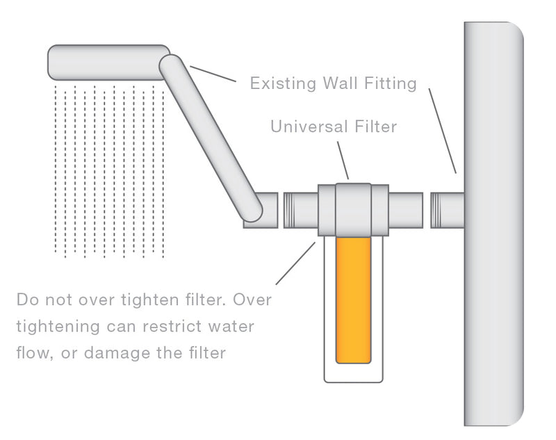 Vitamin C Shower Filter with Longer Lasting Cartridge