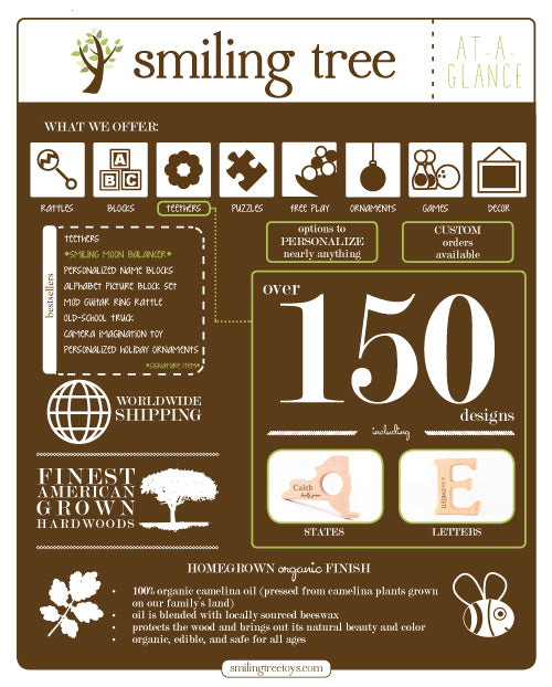 SMILING TREE | Business at a glance