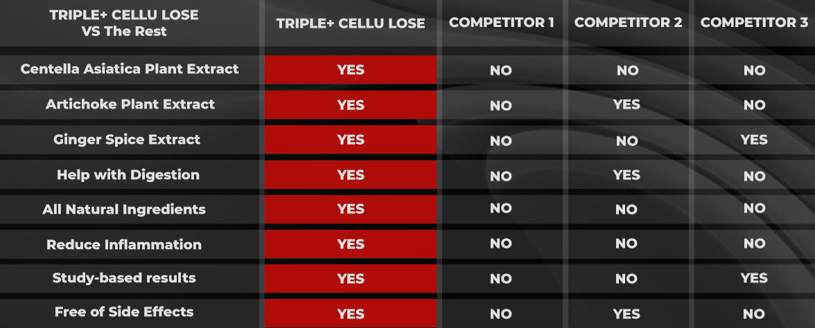 CELLU LOSE COMPARE TO OTHER POPULAR PRODUCTS