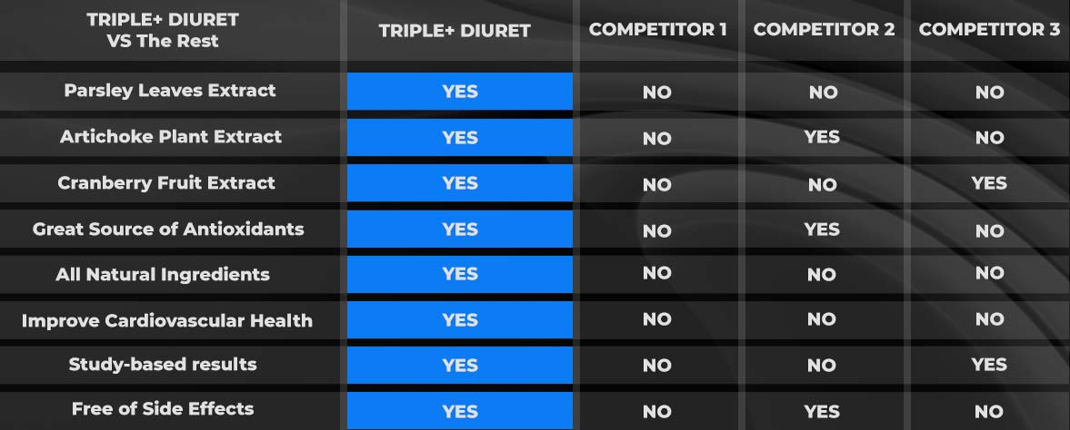 TRIPLE+ DIURET COMPARE TO OTHER POPULAR PRODUCTS