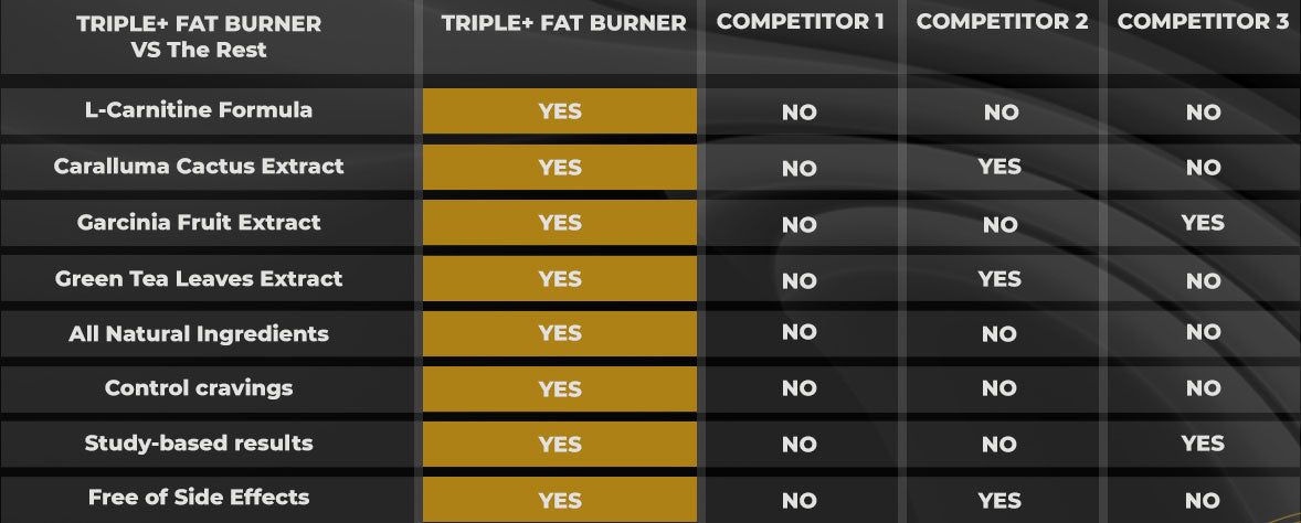 TRIPLE+ FAT BURNER COMPARE TO OTHER POPULAR PRODUCTS