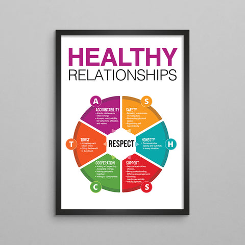 Healthy Relationships Therapy Poster