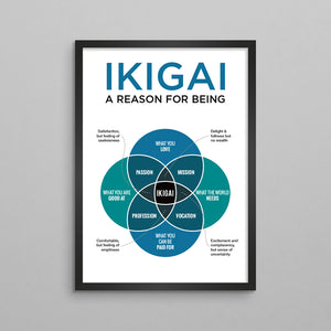 Ikigai Japanese Concept Diagram Poster