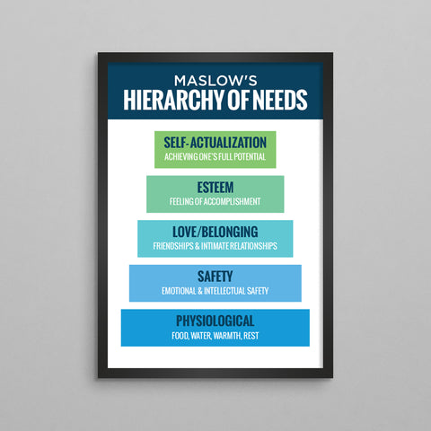 Maslow's Hierarchy of Needs Minimal Poster