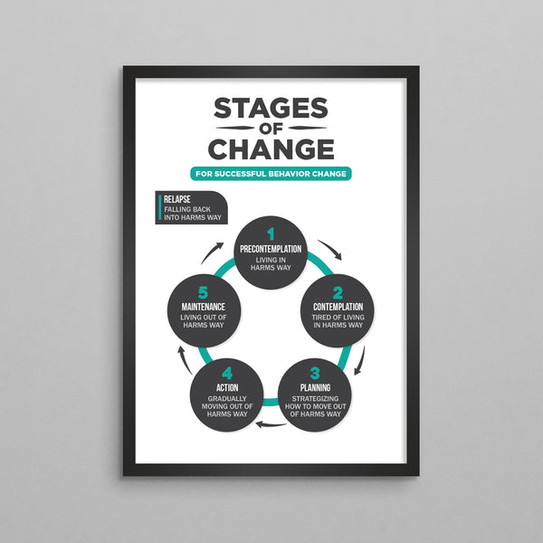 Stages of Change for Behavioral Change Poster