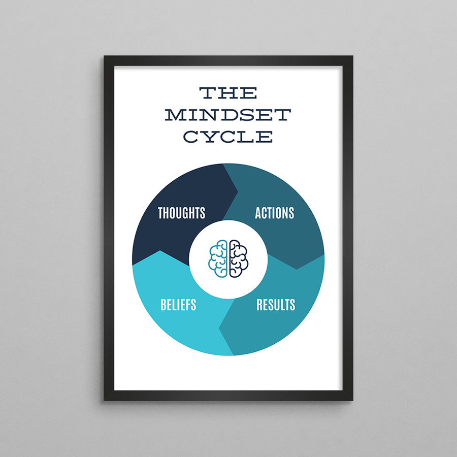 The Mindset Cycle Poster