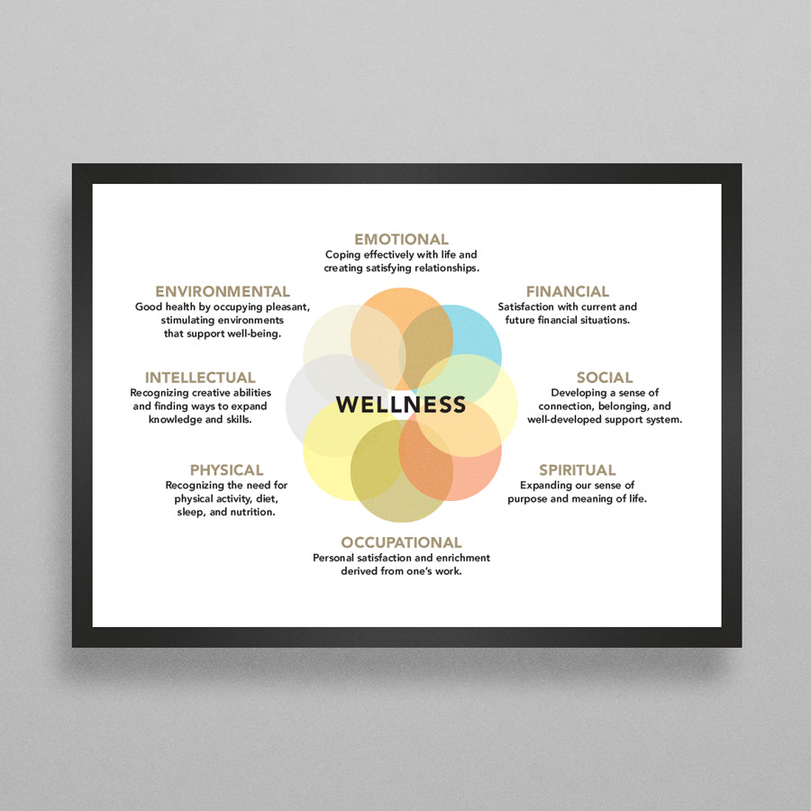 Therapy Wellness Wheel Poster