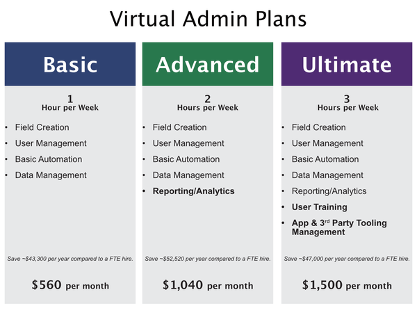Virtual Admin Pricing
