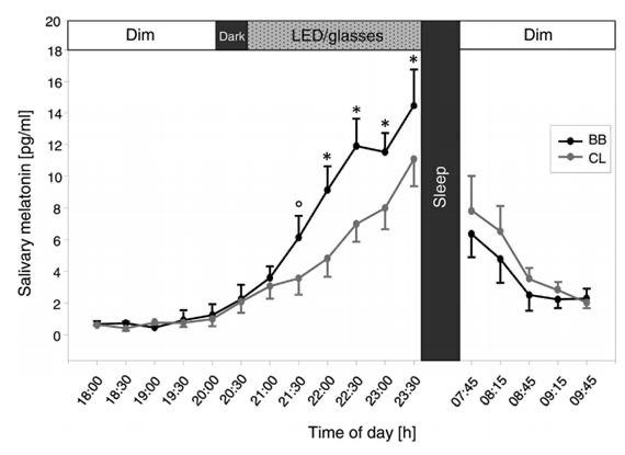 Melatonin profiles of 13 male participants, what controls the amount of light reaching the ocular lens