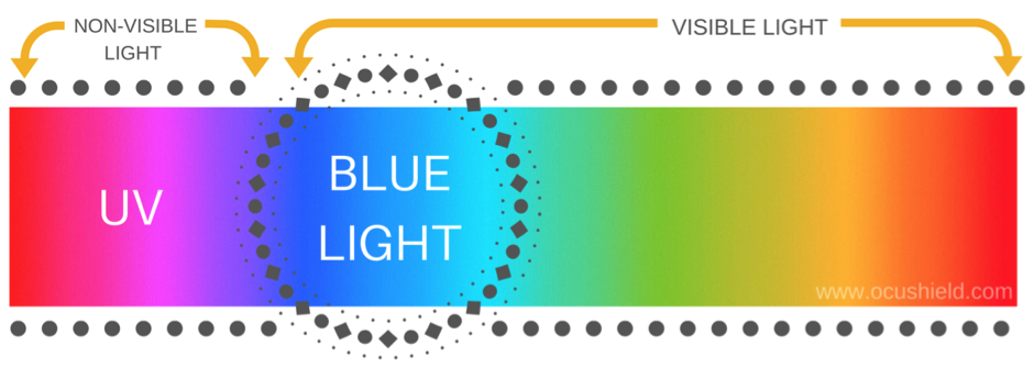 the blue light spectrum , red sky phenomenon