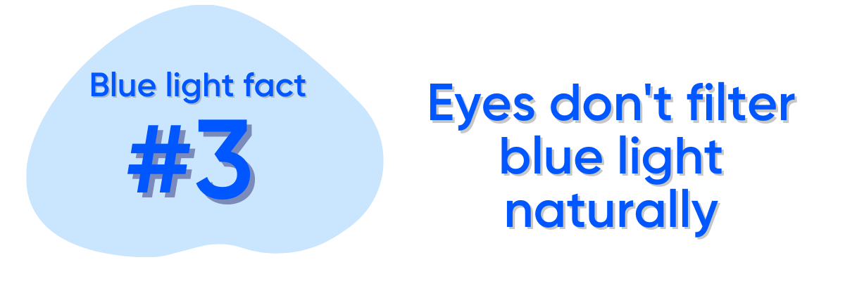 Blue light fact #3: The eye is not well-equipped for blocking blue light