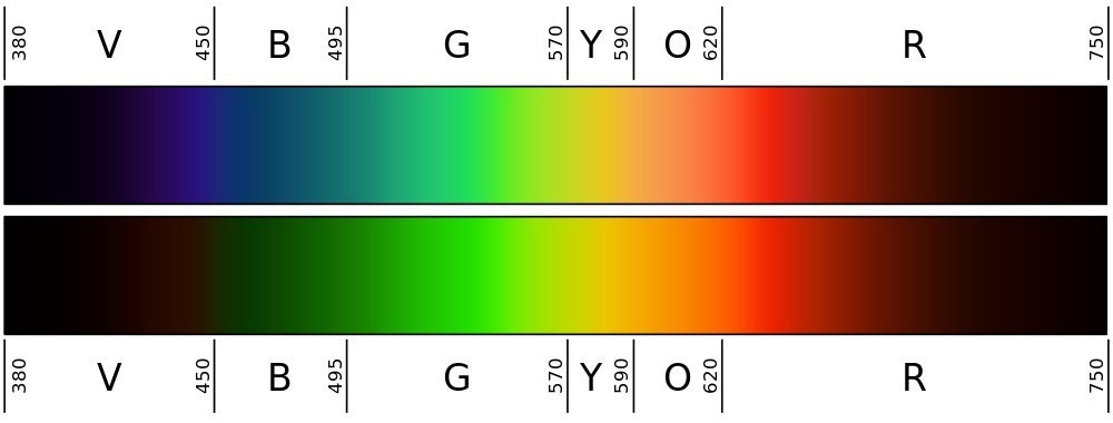 colour spectrum chart to test effectiveness on physical blue light filters ie screen protectors or glasses