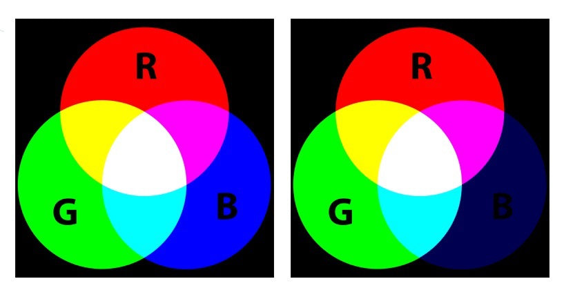 colour spectrum chart to test effectiveness on software based blue light filters ie downloadable software