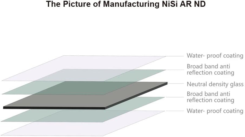 camera-filters-NiSi-Ireland-10-Stop-ar-3-0-ND1000-neutral-density-filter-70X80-coating-layers