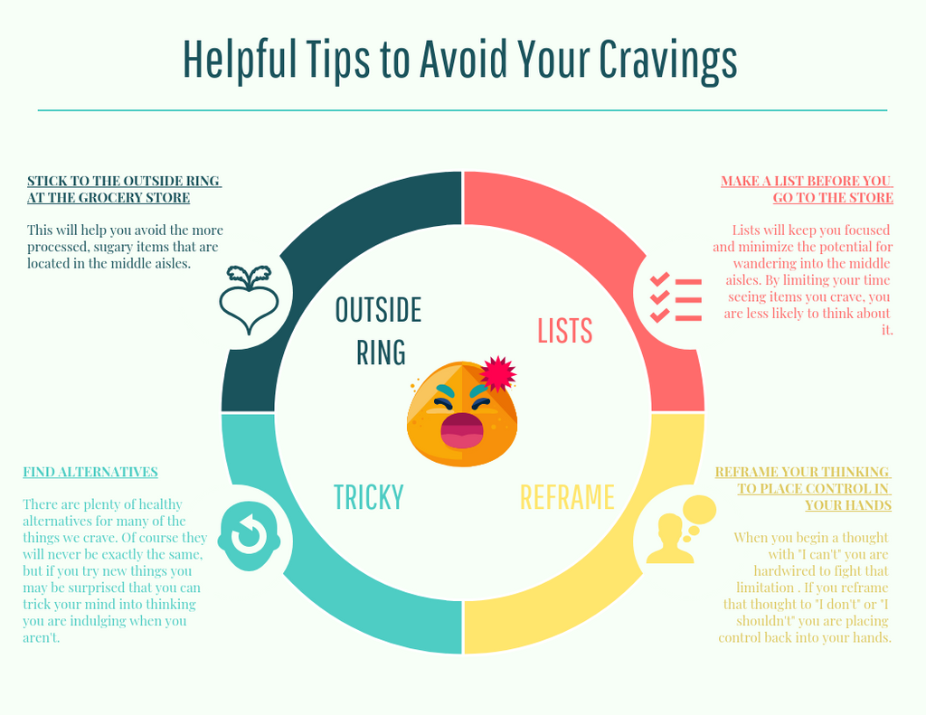 Curb the Cravings