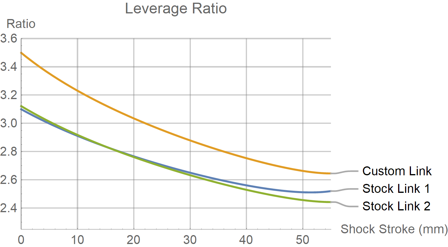 Juliana Roubion Leverage Ratio Chart