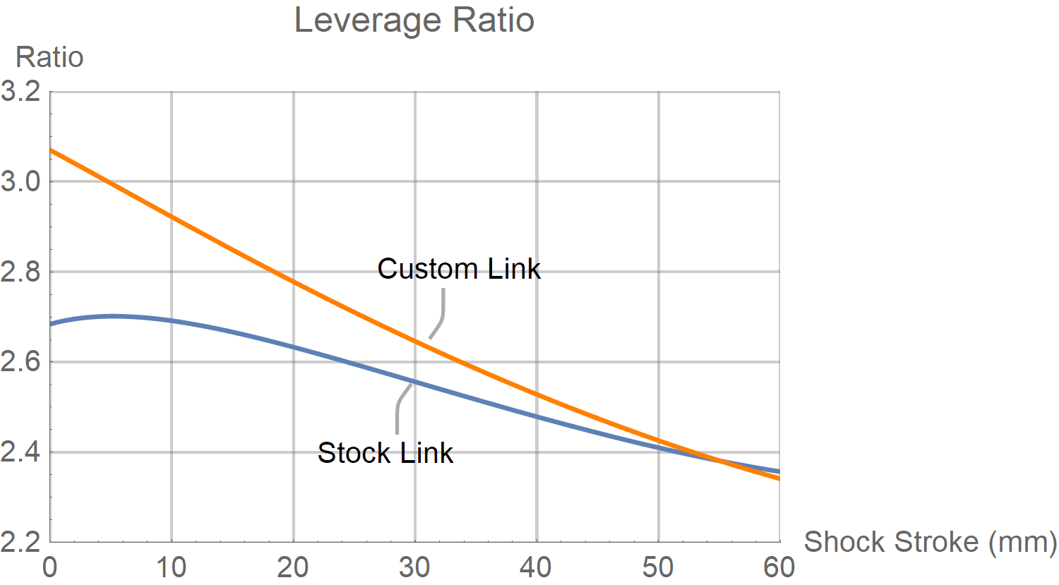 Kona Process 153 Leverage Ratio Chart