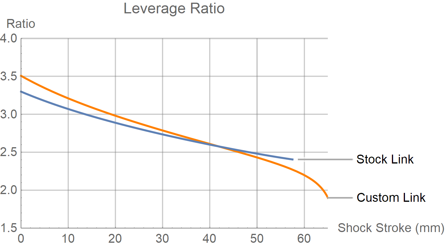 Santa Cruz Megatower Leverage Ratio Chart
