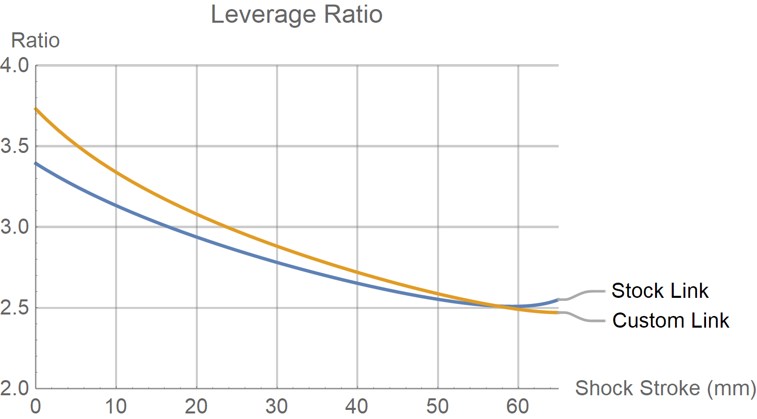 Santa Cruz Nomad Leverage Ratio Chart