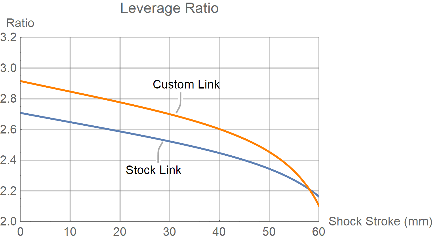 Yeti SB150 Leverage Ratio Chart