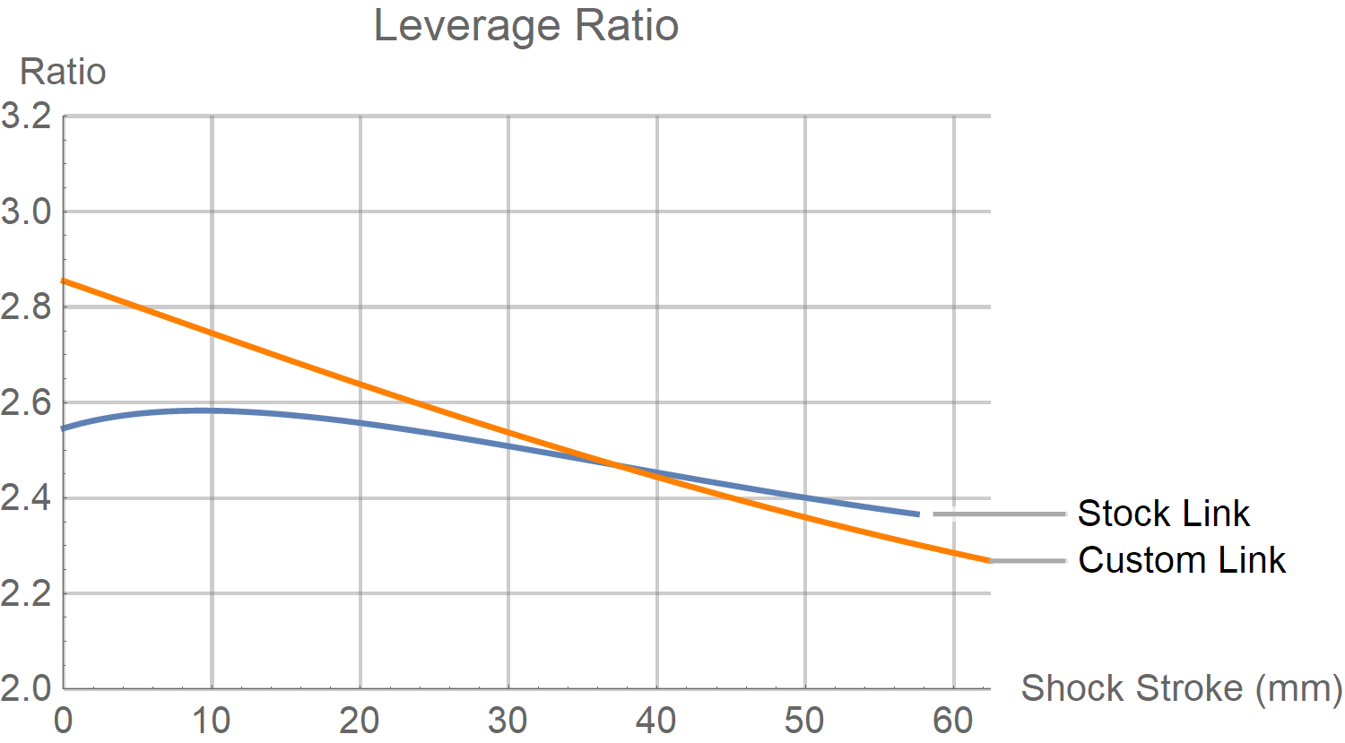 Transition Sentinel Leverage Ratio Chart