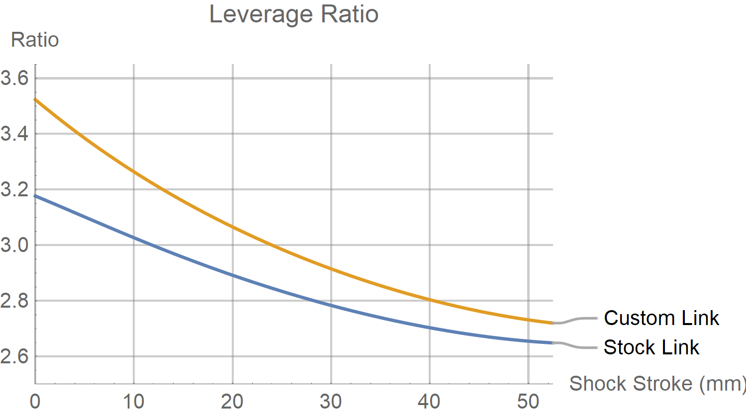 Turbo Levo Leverage Ratio Chart