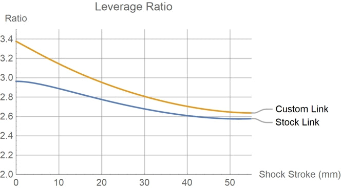 Turbo Levo SL Leverage Ratio Chart