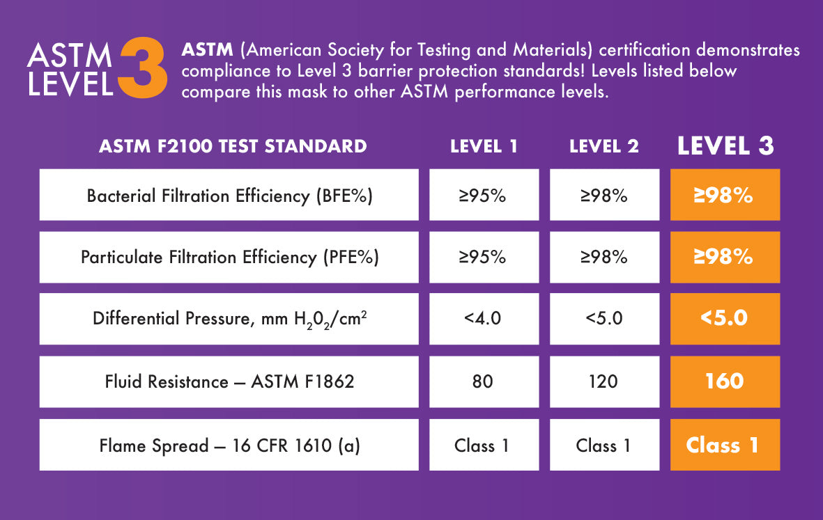 ASTM Level 3 comparison grid