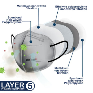 Premium 5 Layer filtration