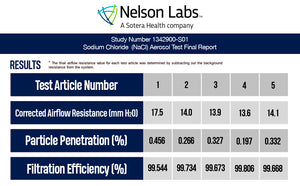 Nelson Laboratories Summary