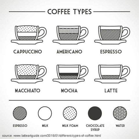 different-types-of-coffee-infograph-hygge coffee company