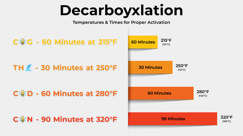 Decarboyxlation Chart of Temperatures & Times for Proper Activation