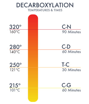 Decarboxylation Temperatures and Times for Each Compound