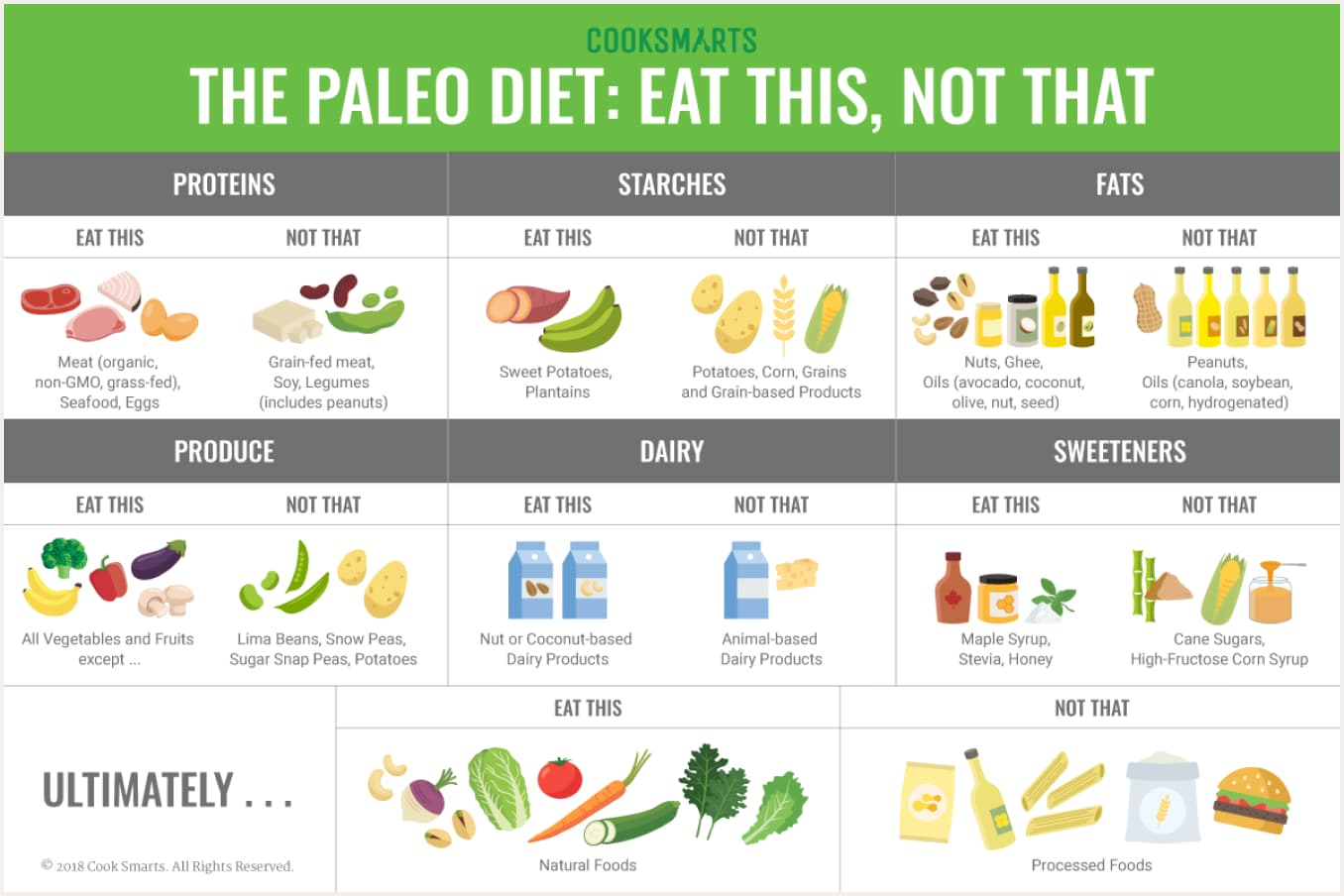 The paleo diet: eat this, not this