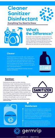 What is the Difference ? Cleaner, Sanitizer, Disinfectant infographic