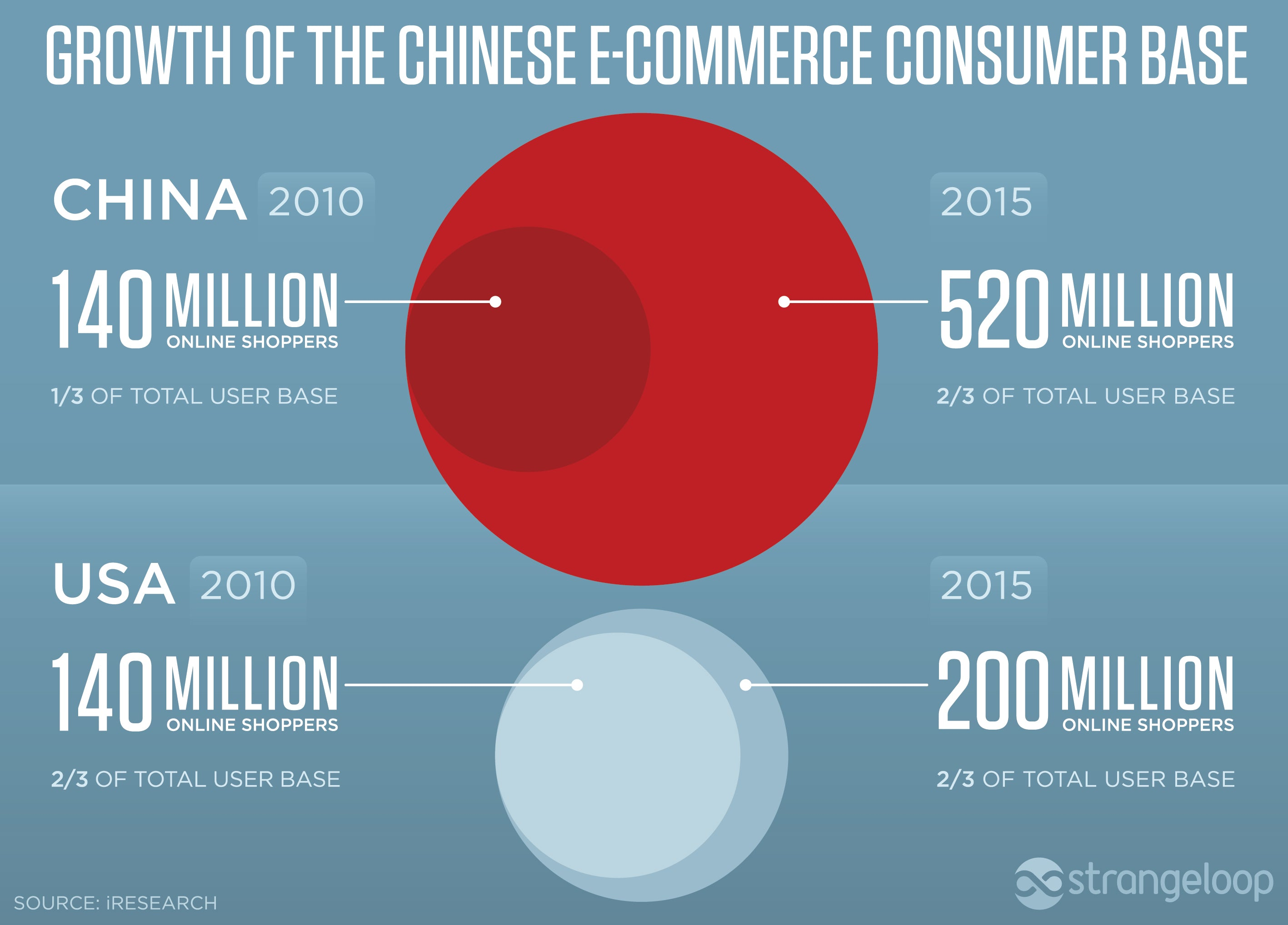Chinese Commerce Infographic