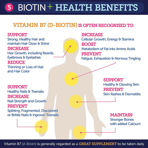 Power Gummies Lifestyle and Health Benefits of consuming Biotin