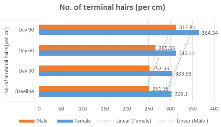 Changes in the number of terminal hairs